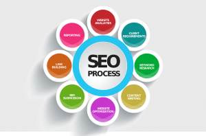 Successful SEO Strategy